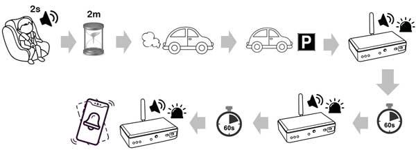 Dispositivi anti-abbandono: quale scegliere e dove ...