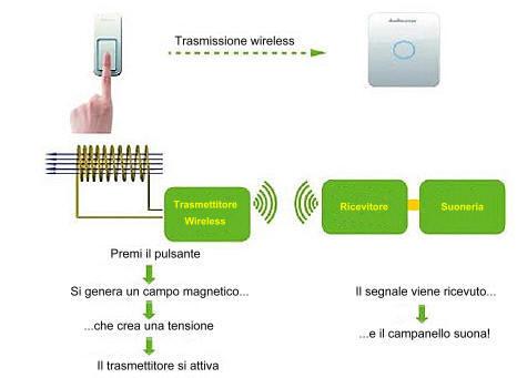 Campanello wireless con pulsante senza batteria - Campanello casa senza fili ...
